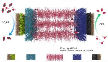 Reactor turns greenhouse gas into pure liquid fuel