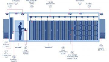 Schneider and Accu-Tech to build EdgePresence's modular facilities